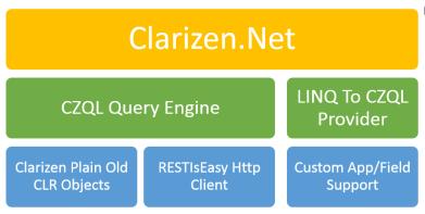 Clarizen_Net_Structure